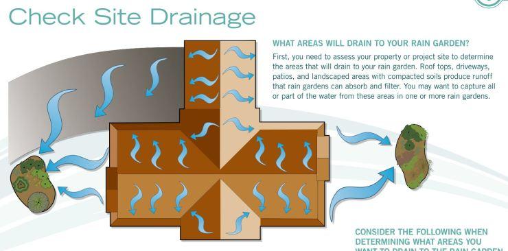 Rain Garden Handbook for western 05 (superficie drenante)
