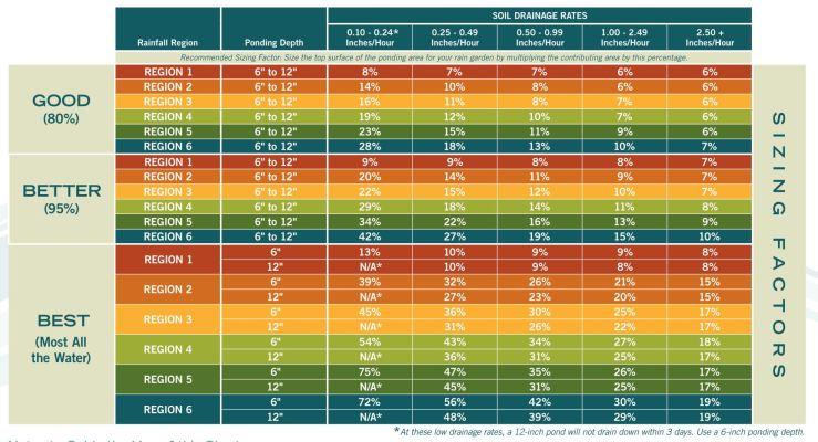 Rain Garden Handbook for western 07 (tabla de calculo suelos drenantes)