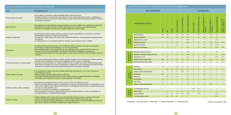 Factores condicionantes de la vegetacion en ambientes urbanos pagin 56-57